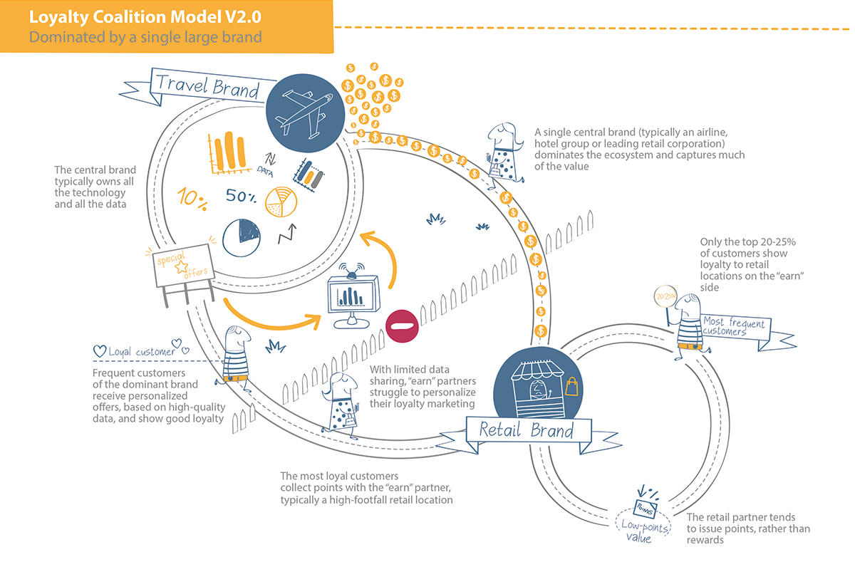 loyalty coalition model v3.0