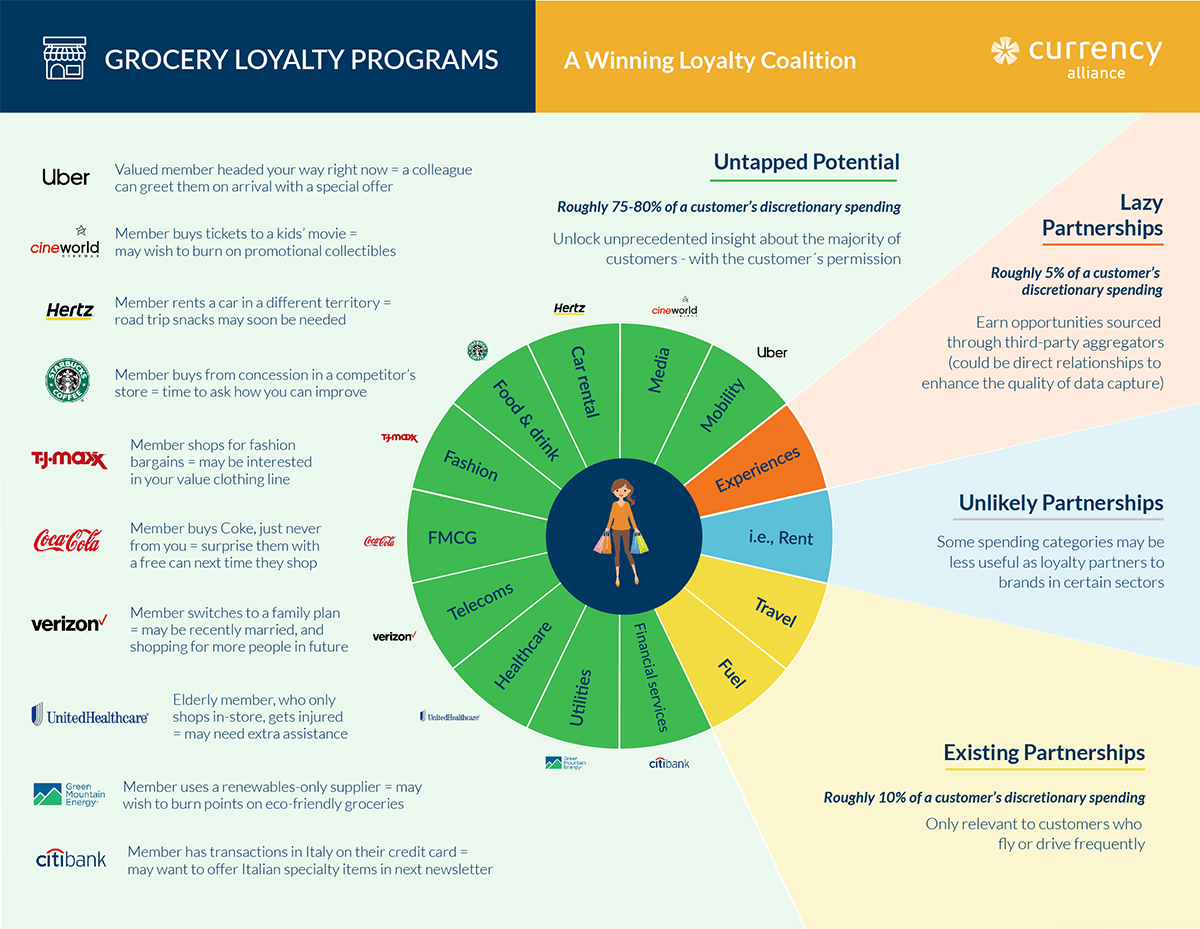infographic showing a loyalty coalition in the grocery sector